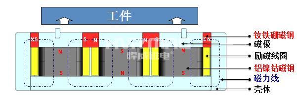 电永磁吸盘工作原理_电永磁吸盘原理图