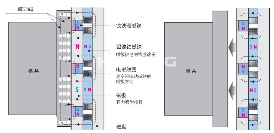 注塑机快速换模原理_注塑机磁力模板换模原理